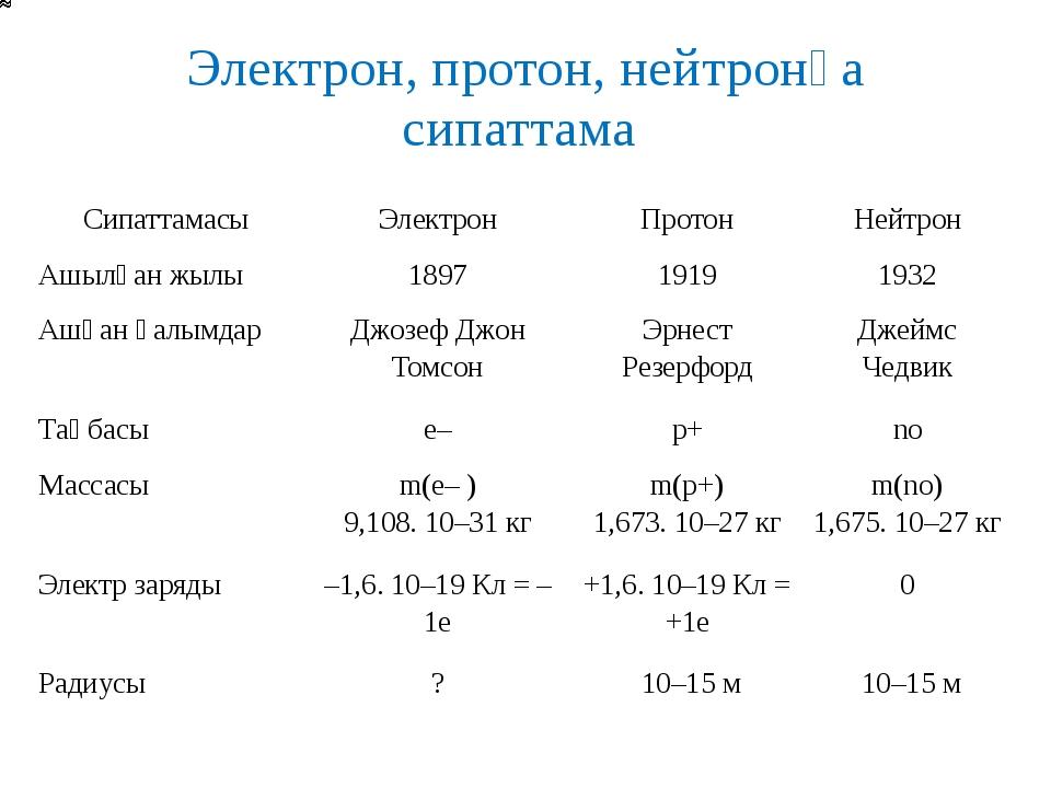 Электрон, протон, нейтронға сипаттама Сипаттамасы Электрон Протон Нейтрон Ашы...