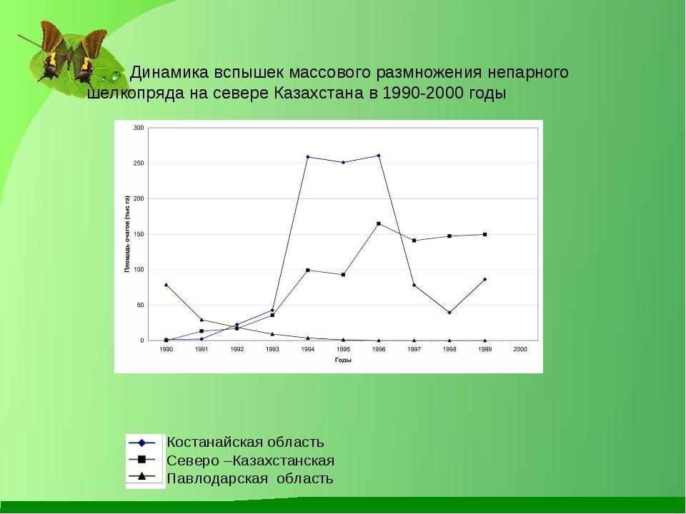 Динамика вспышек массового размножения непарного шелкопряда на севере Казахс...