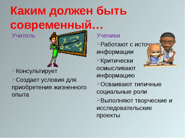 Каким должен быть современный… Учитель Консультирует Создает условия для прио...