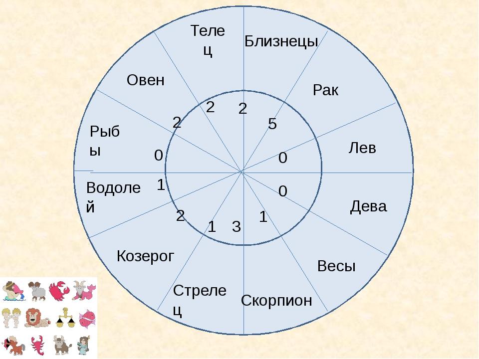 Гороскоп   совместимость женщи  дева и мужчи  лев совместимость в любви и