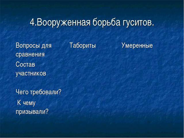 4.Вооруженная борьба гуситов.