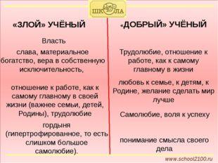 www.school2100.ru «ЗЛОЙ» УЧЁНЫЙ «ДОБРЫЙ» УЧЁНЫЙ Трудолюбие, отношение к рабо