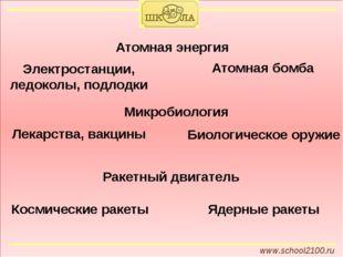 www.school2100.ru Атомная энергия Электростанции, ледоколы, подлодки Атомная