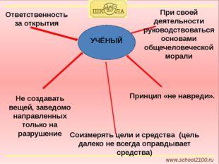www.school2100.ru Ответственность за открытия Не создавать вещей, заведомо н