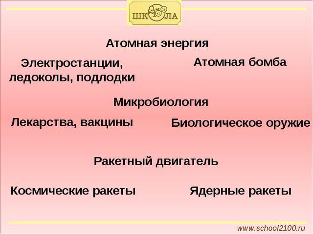 www.school2100.ru Атомная энергия Электростанции, ледоколы, подлодки Атомная...