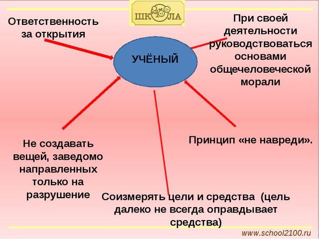 www.school2100.ru Ответственность за открытия Не создавать вещей, заведомо н...
