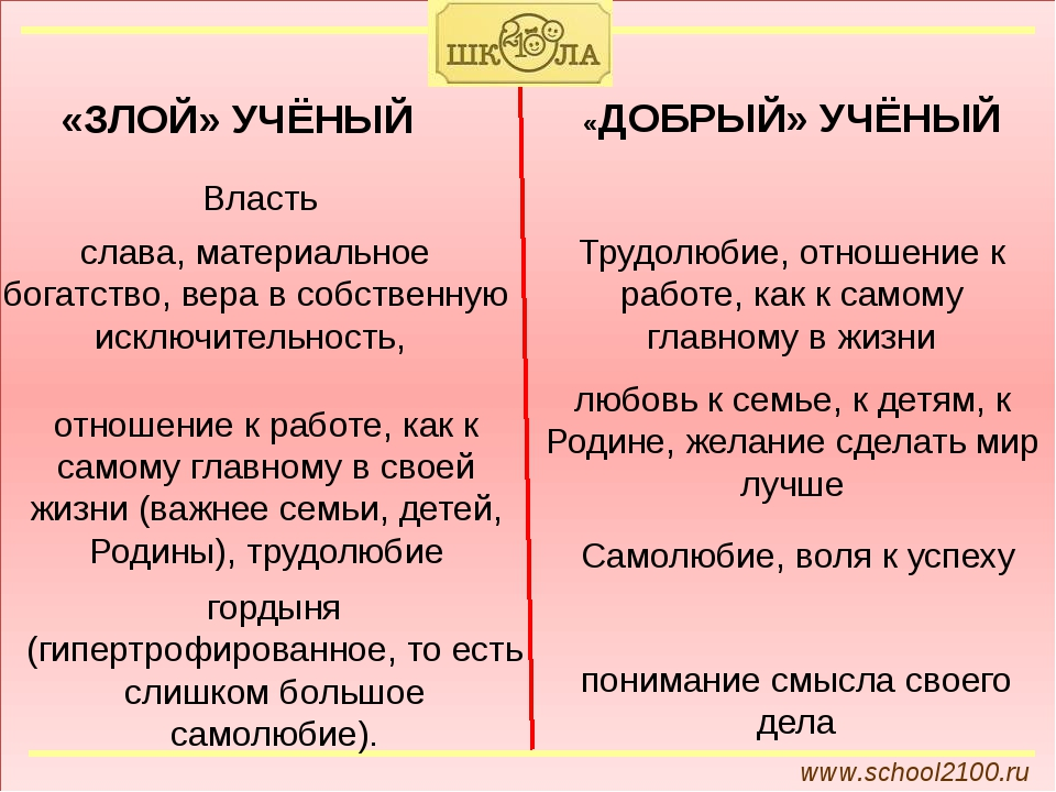 www.school2100.ru «ЗЛОЙ» УЧЁНЫЙ «ДОБРЫЙ» УЧЁНЫЙ Трудолюбие, отношение к рабо...