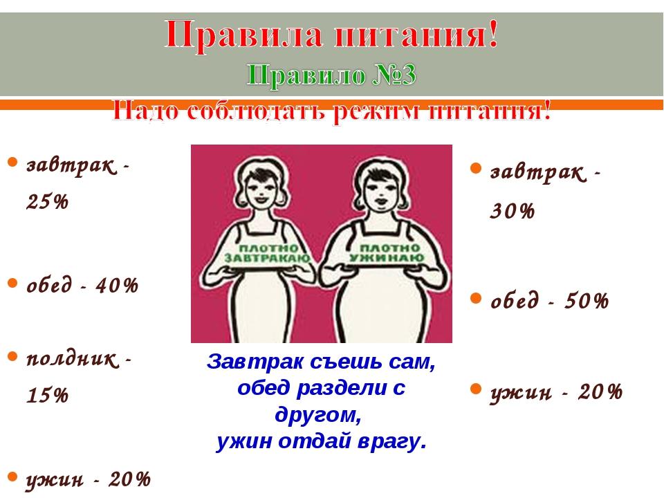 завтрак - 25% обед - 40% полдник - 15% ужин - 20% завтрак - 30% обед - 50% уж...