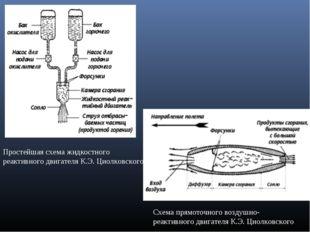 Простейшая схема жидкостного реактивного двигателя К.Э. Циолковского Схема пр