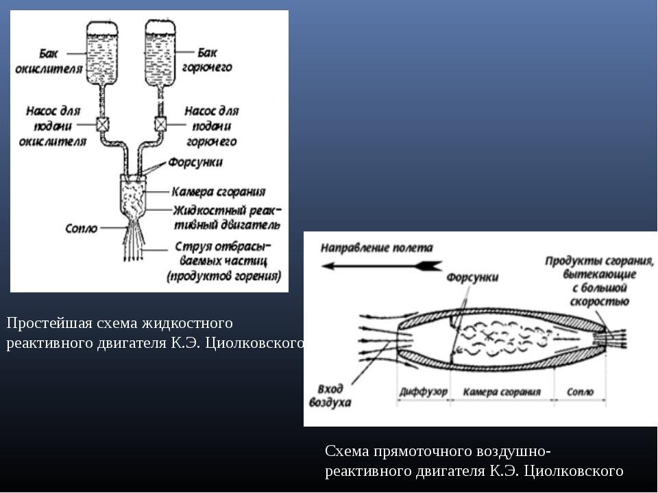 Простейшая схема жидкостного реактивного двигателя К.Э. Циолковского Схема пр...