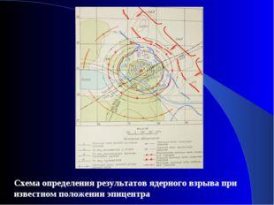 Схема определения результатов ядерного взрыва при известном положении эпицентра