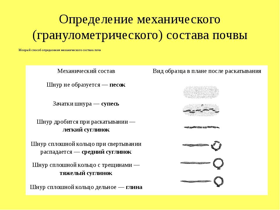 Определение механического (гранулометрического) состава почвы Мокрый способ о...