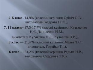 2-Б клас -14,8% (класний керівник Орініч О.В., вихователь Захарова Н.Ю.), 7,