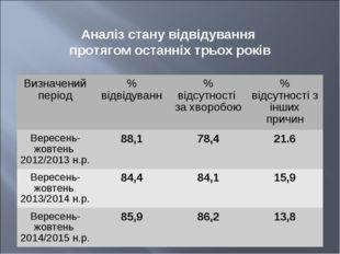 Аналіз стану відвідування протягом останніх трьох років Визначений період% в