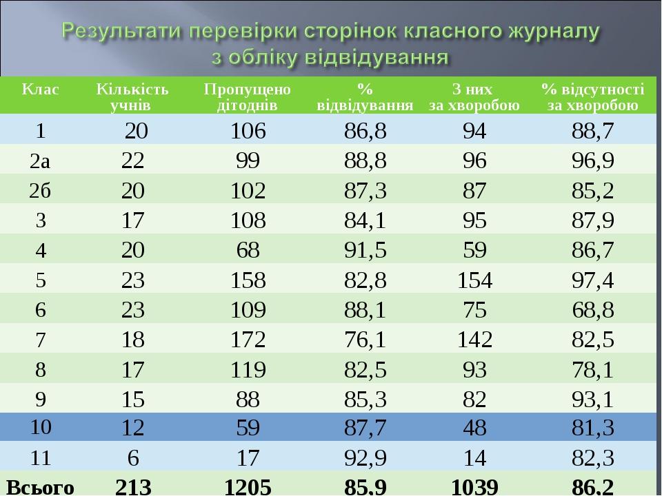 КласКількість учнів Пропущено дітоднів% відвідуванняЗ них за хворобою% в...