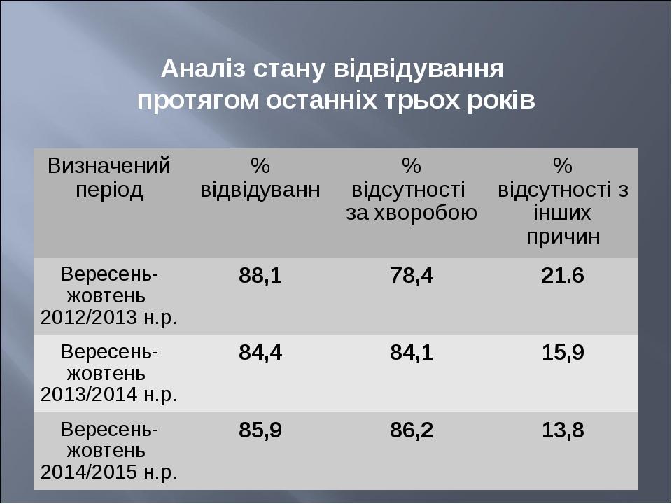 Аналіз стану відвідування протягом останніх трьох років Визначений період% в...