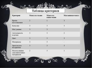 Таблица критериев КритерииМаска из тканиМаска из папье-маше Магазинная мас