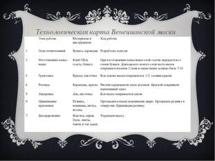 Технологическая карта Венецианской маски  Этап работыМатериалы и инструме