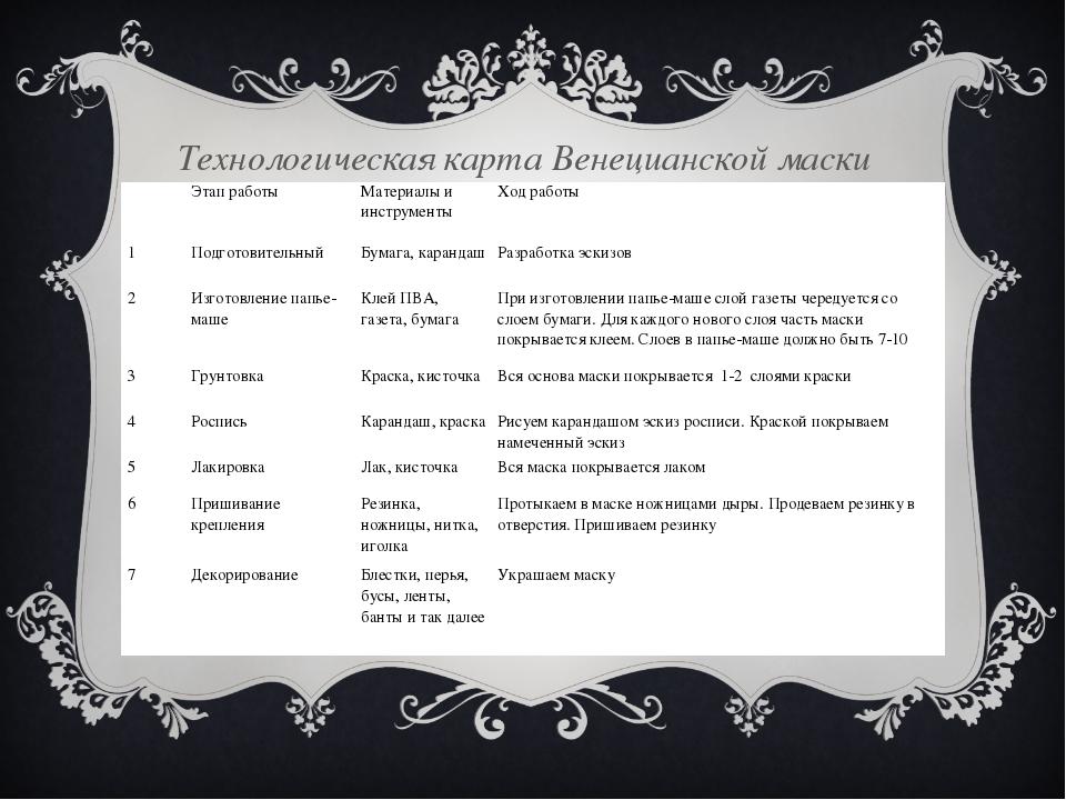Технологическая карта Венецианской маски  Этап работыМатериалы и инструме...