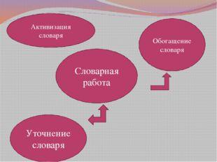 Словарная работа Обогащение словаря Уточнение словаря Активизация словаря