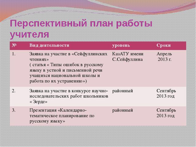 Перспективный план работы учителя № Вид деятельности уровень Сроки 1. Заявка...