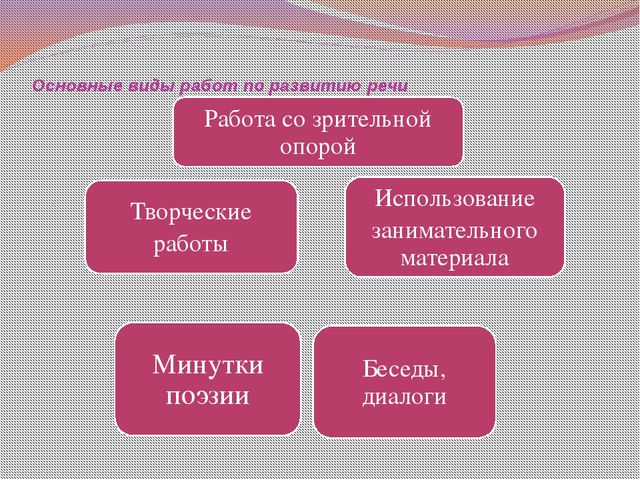 Основные виды работ по развитию речи