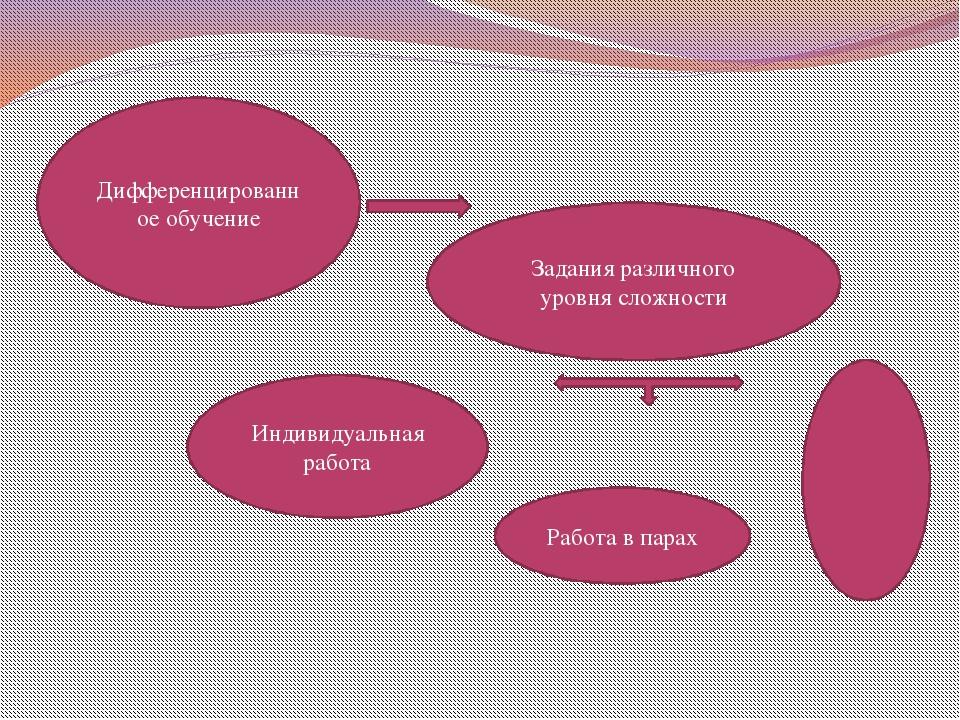 Дифференцированное обучение Задания различного уровня сложности Индивидуальна...