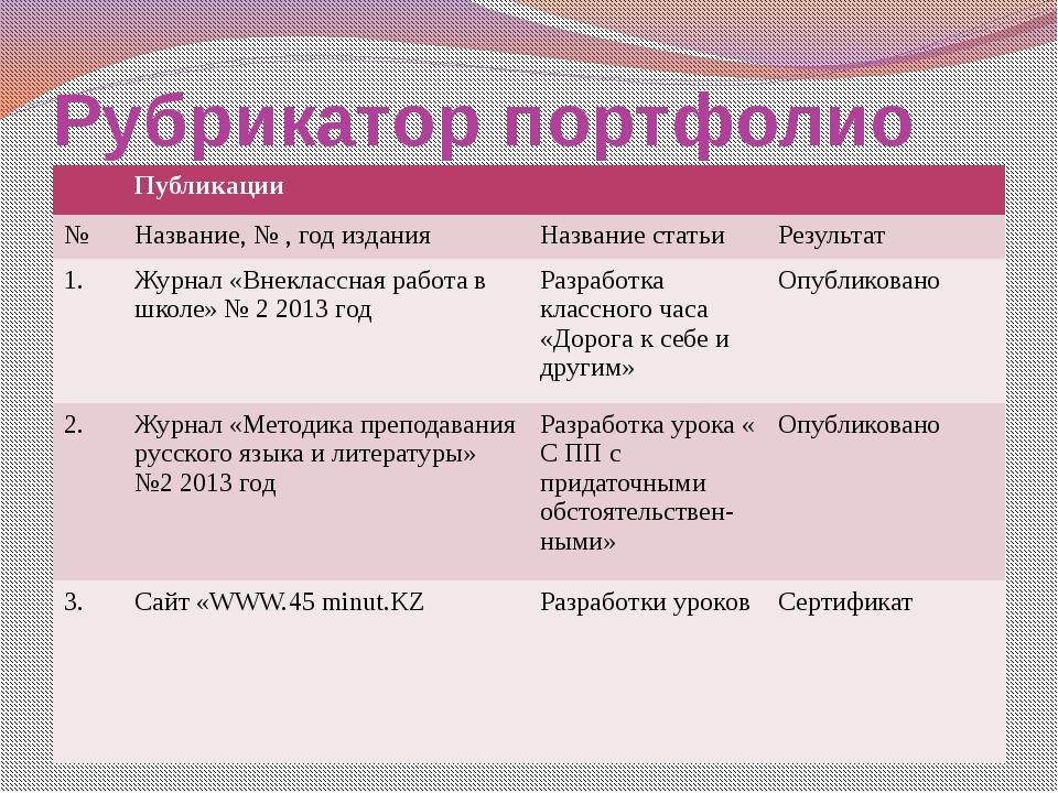 Рубрикатор портфолио Публикации № Название, № , год издания Название статьи Р...