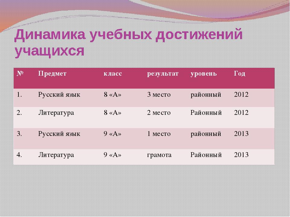 Динамика учебных достижений учащихся № Предмет класс результат уровень Год 1....