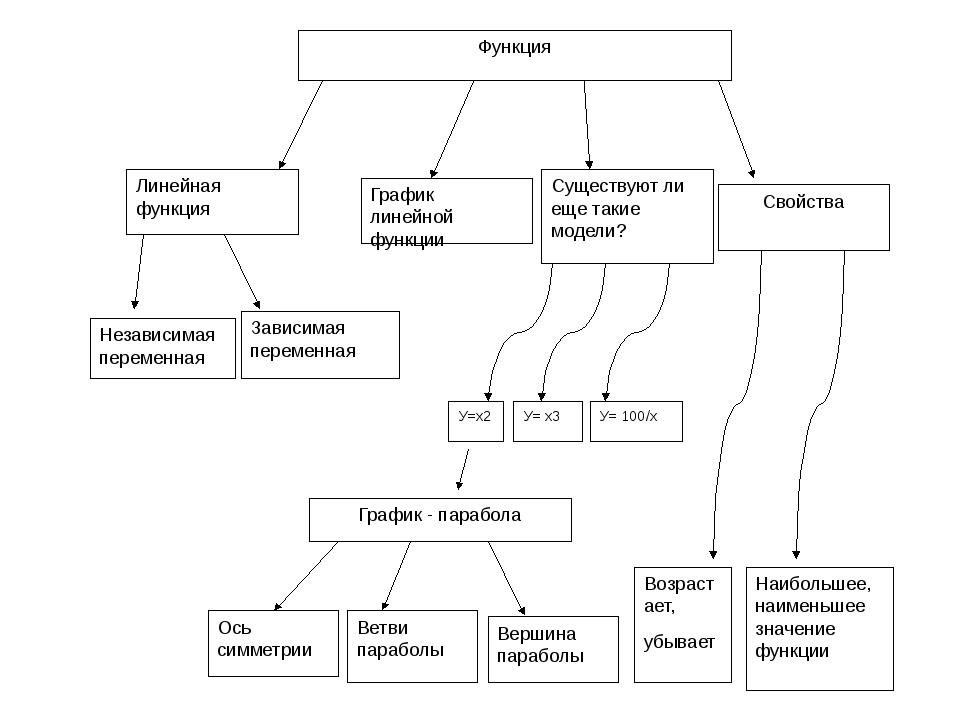 У=х2 У= х3 У= 100/х График - парабола Ось симметрии Ветви параболы Вершина па...