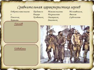 Сравнительная характеристика героев Гринёв Швабрин Доброжелательность Доносч