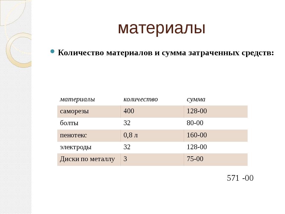 материалы Количество материалов и сумма затраченных средств: 571 -00 материал...