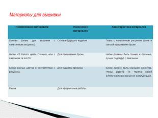 Материалы для вышивки Наименование материалов Назначение материалов Характери
