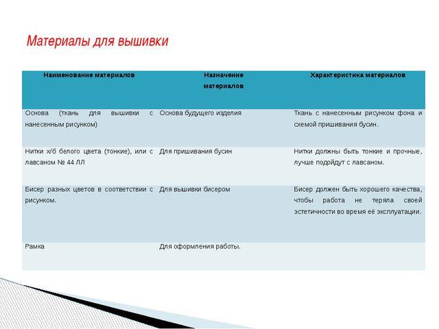 Материалы для вышивки Наименование материалов Назначение материалов Характери...