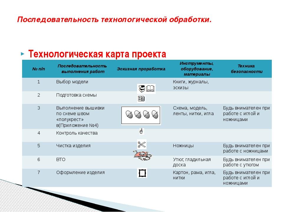 Технологическая карта проекта Последовательность технологической обработки. №...