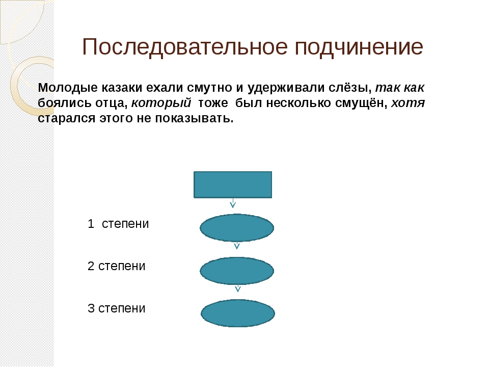 Последовательное подчинение Молодые казаки ехали смутно и удерживали слёзы, т...