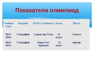 Показатели олимпиад Учебные годы Предмет Ф.И.О. учащихся Класс Место 2013