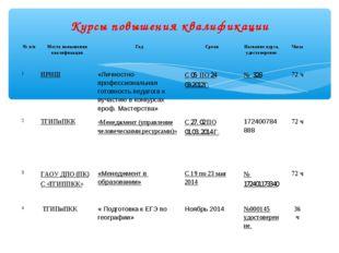 Курсы повышения квалификации № п/пМесто повышения квалификацииГодСрокиНаз
