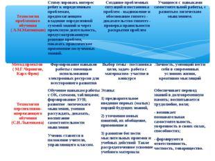 Технология проблемного обучения ( А.М.Матюшкин)Стимулировать интерес ребят