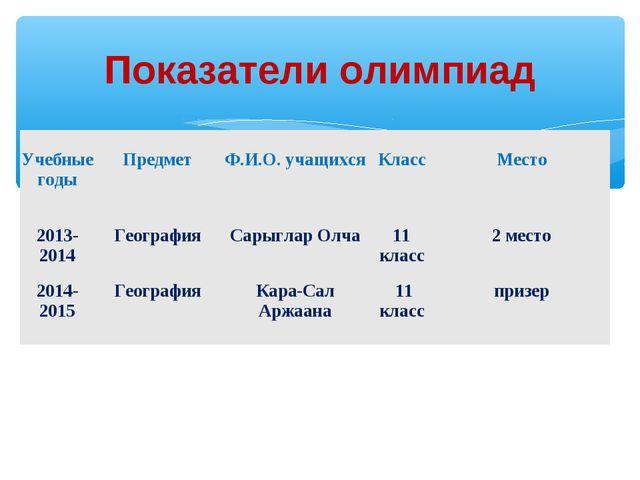 Показатели олимпиад Учебные годы Предмет Ф.И.О. учащихся Класс Место 2013...
