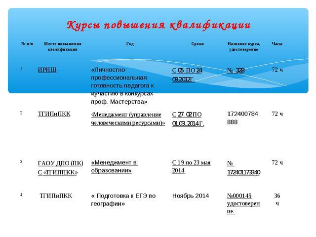 Курсы повышения квалификации № п/пМесто повышения квалификацииГодСрокиНаз...