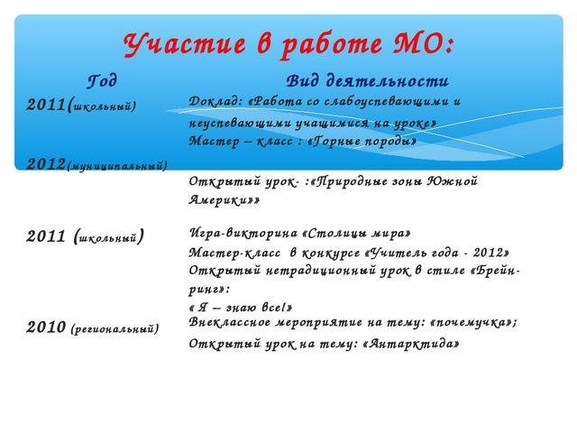 Участие в работе МО: ГодВид деятельности 2011(школьный)Доклад: «Работа со с...