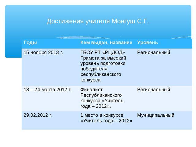 Достижения учителя Монгуш С.Г. ГодыКем выдан, названиеУровень 15 ноября 201...