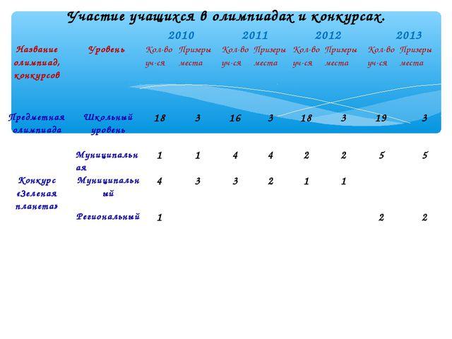 Участие учащихся в олимпиадах и конкурсах. 2010201120122013 Название о...