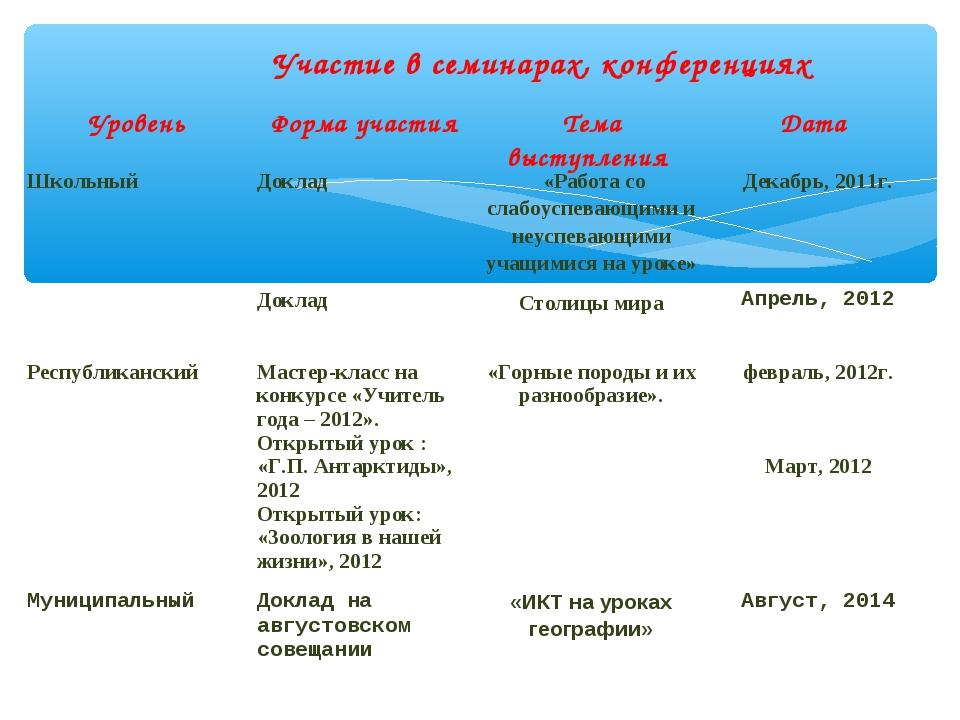 Участие в семинарах, конференциях УровеньФорма участияТема выступления Дат...