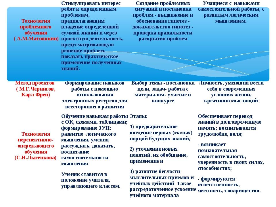 Технология проблемного обучения ( А.М.Матюшкин)Стимулировать интерес ребят...