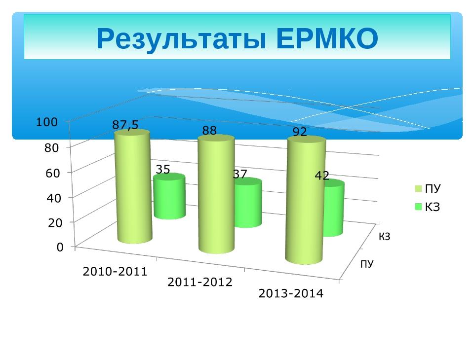 Результаты ЕРМКО