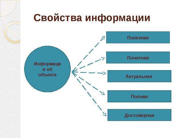 Свойства информации Информация об объекте Полезная Понятная Актуальная Полная...