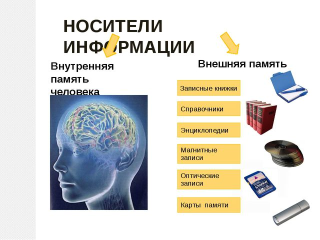 НОСИТЕЛИ ИНФОРМАЦИИ Внутренняя память человека Внешняя память Записные книжки...