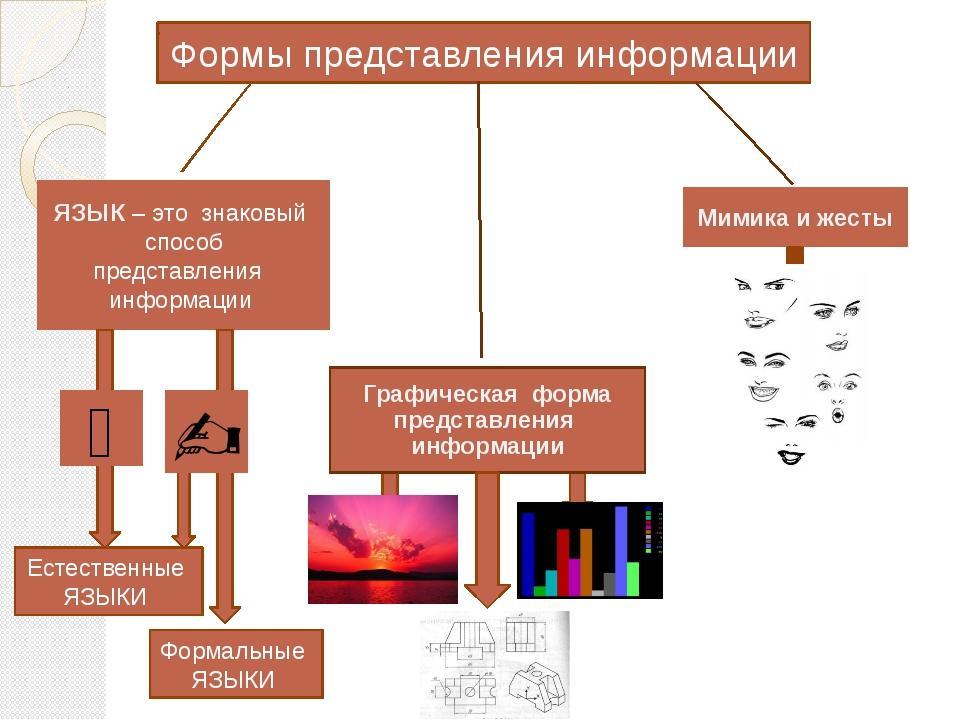 Формы представления информации Мимика и жесты ЯЗЫК – это знаковый способ пре...